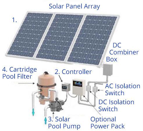 Solar Pool Pump Harrimans Inc Sarasota Venice